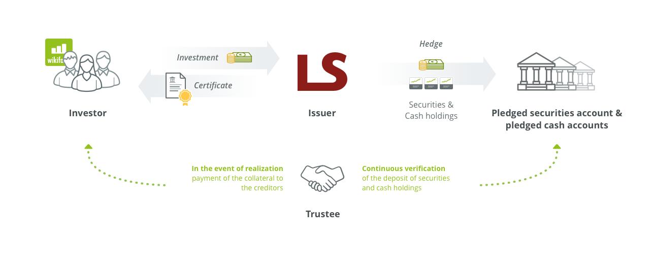 Collateralization of wikifolio certificates